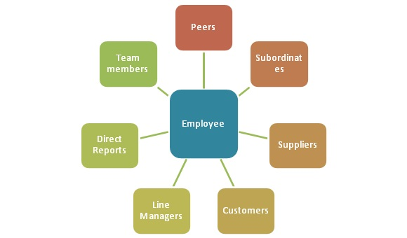 360 Degree Feedback or Assessment Definition Human Resources (HR