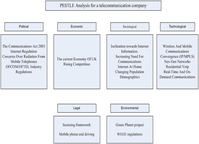 Pest analysis of uk pharmaceutical industry Essay Academic Writing