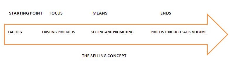Selling Concept Definition Marketing Dictionary MBA Skool-Study