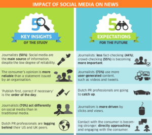 Impact of Social Media on Journalism