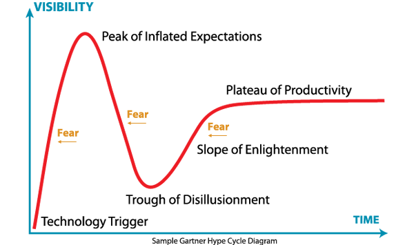 Hype Cycle Diagram with Fear