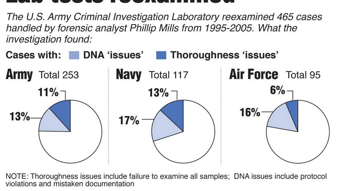 Discredited Army analyst built his career around crime lab