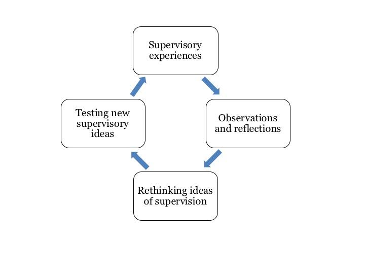 Self-assessment Supervision - McGill University