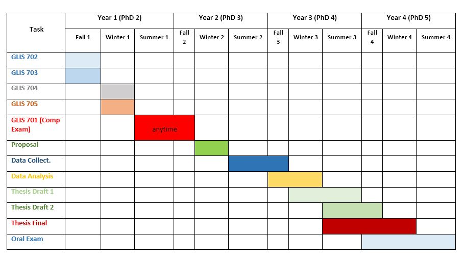 timeline for research proposal