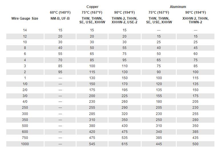 Amp Wiring Size Chart - Wiring Diagram Schematics