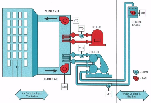 HVAC Systems Development - Mckinnon Heating Cooling