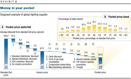 The power of pricing McKinsey  Company - cost of sales analysis