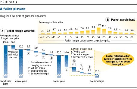 The power of pricing McKinsey - cost of sales analysis