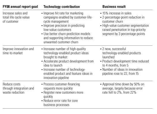 Memo to the CEO Why we need an annual report for technology McKinsey