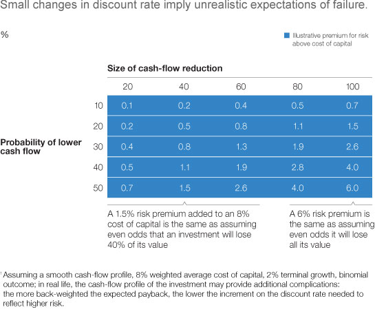 Avoiding a risk premium that unnecessarily kills your project McKinsey