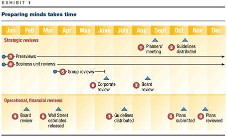 Tired of strategic planning? McKinsey