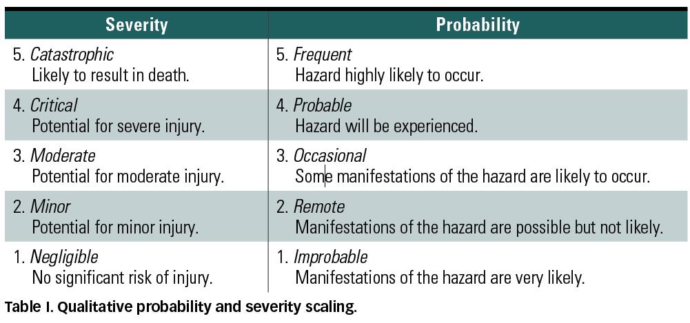 Risk Analysis Beyond Probability and Severity MDDI Online - sample quantitative risk analysis