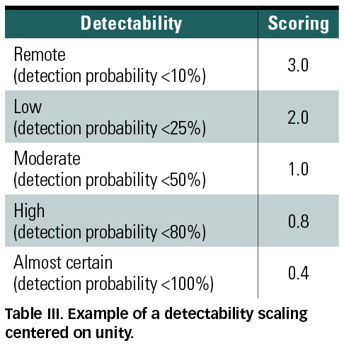 Risk Analysis Beyond Probability and Severity MDDI Online