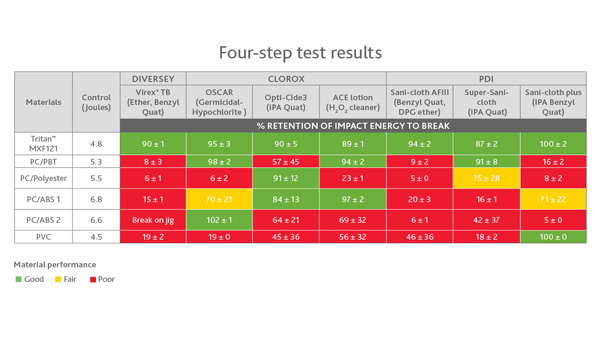 How to Test Materials for Chemical Resistance MDDI Online