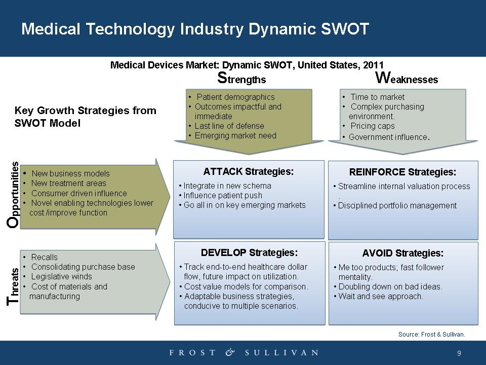 Change is in the Air A Medtech Industry SWOT Analysis MDDI Online