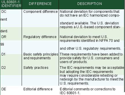 National Deviations to IEC 60601-1 MDDI Online