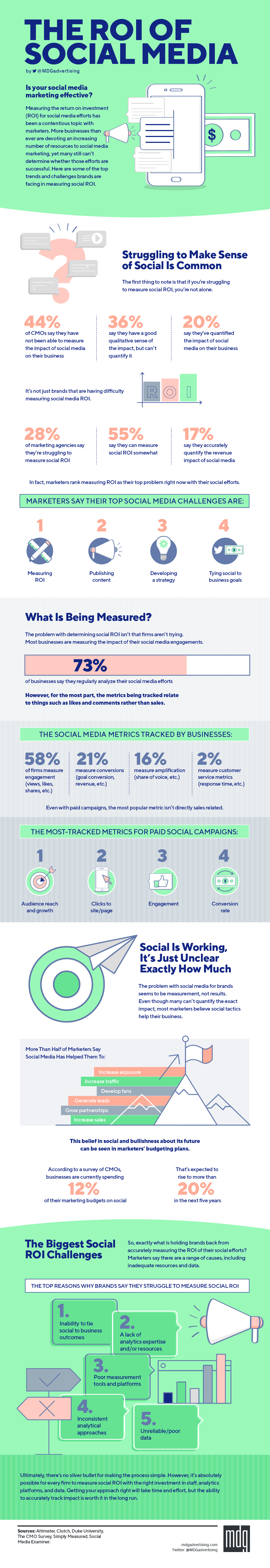 Social Media ROI Statistics: What to Expect from Your Investment in Social Media Marketing (INFOGRAPHIC)