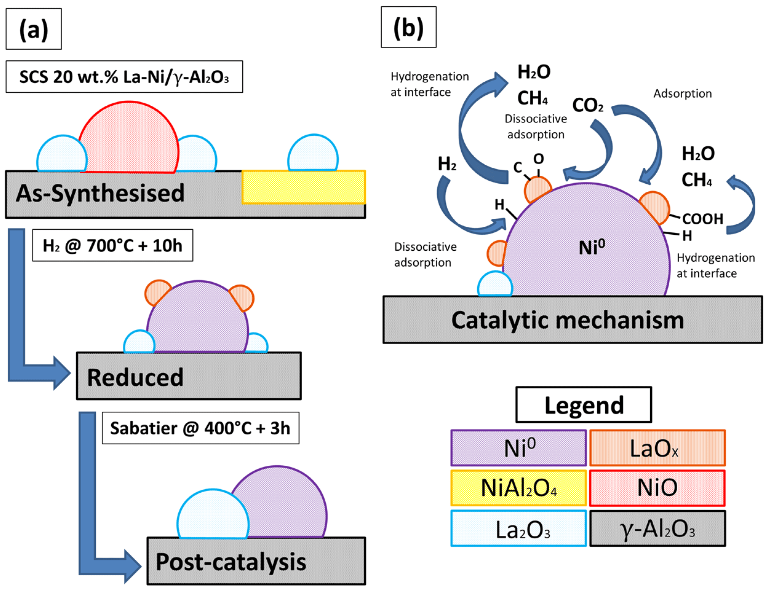 Catalysts Free Full Text An Alumina Supported Ni La