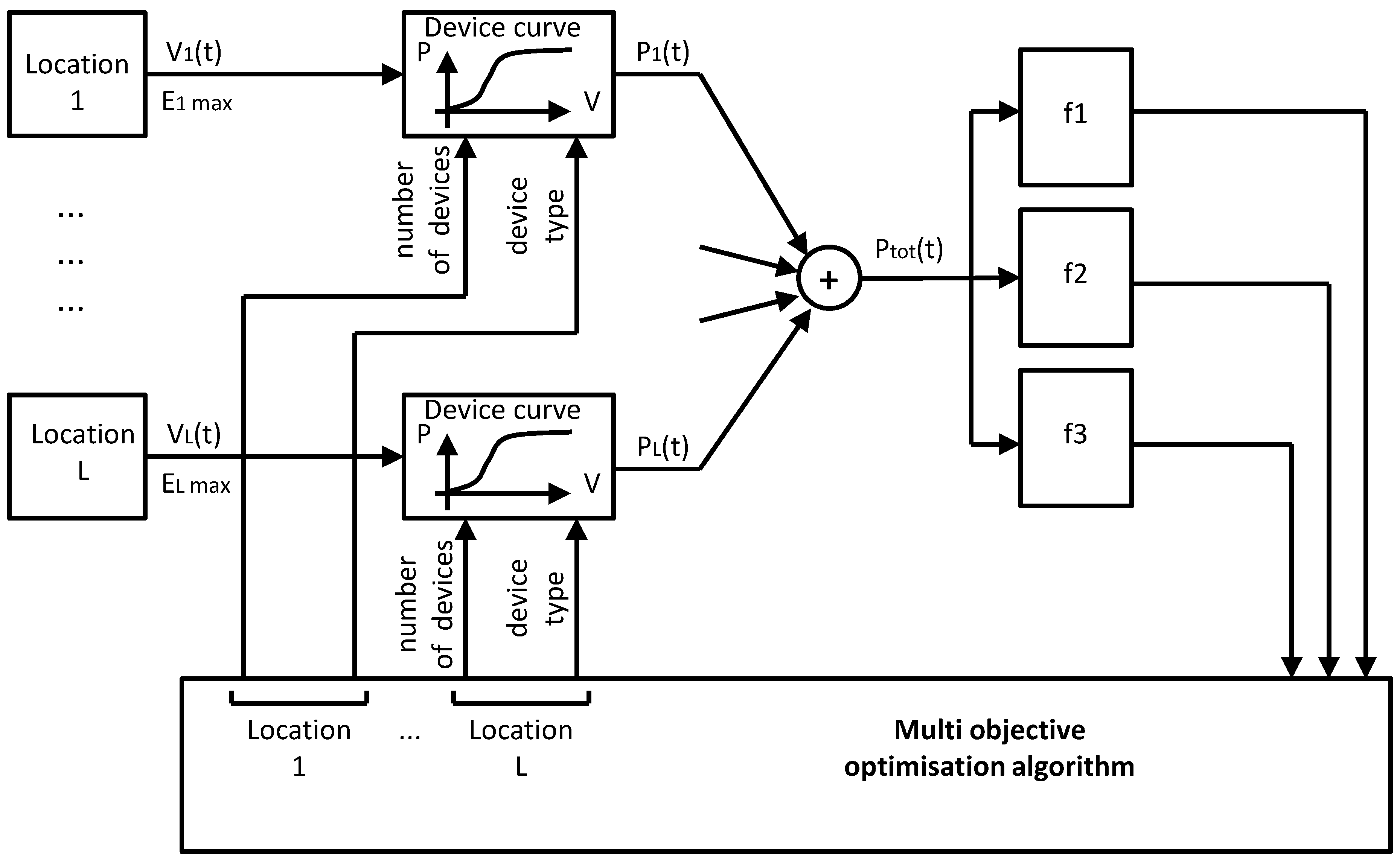 schematic layout of tidal power house