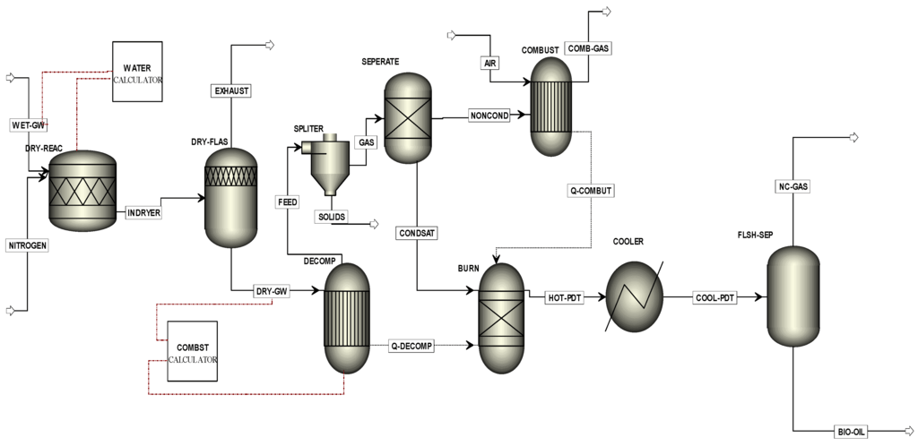 process flow diagram all waste streams