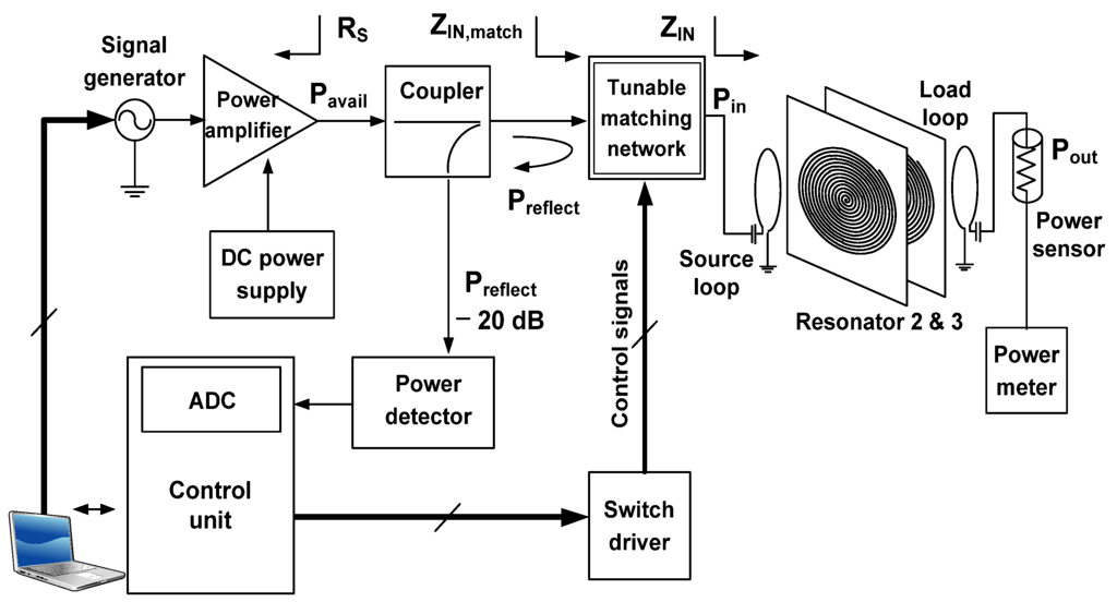 block diagram of wireless power transmission