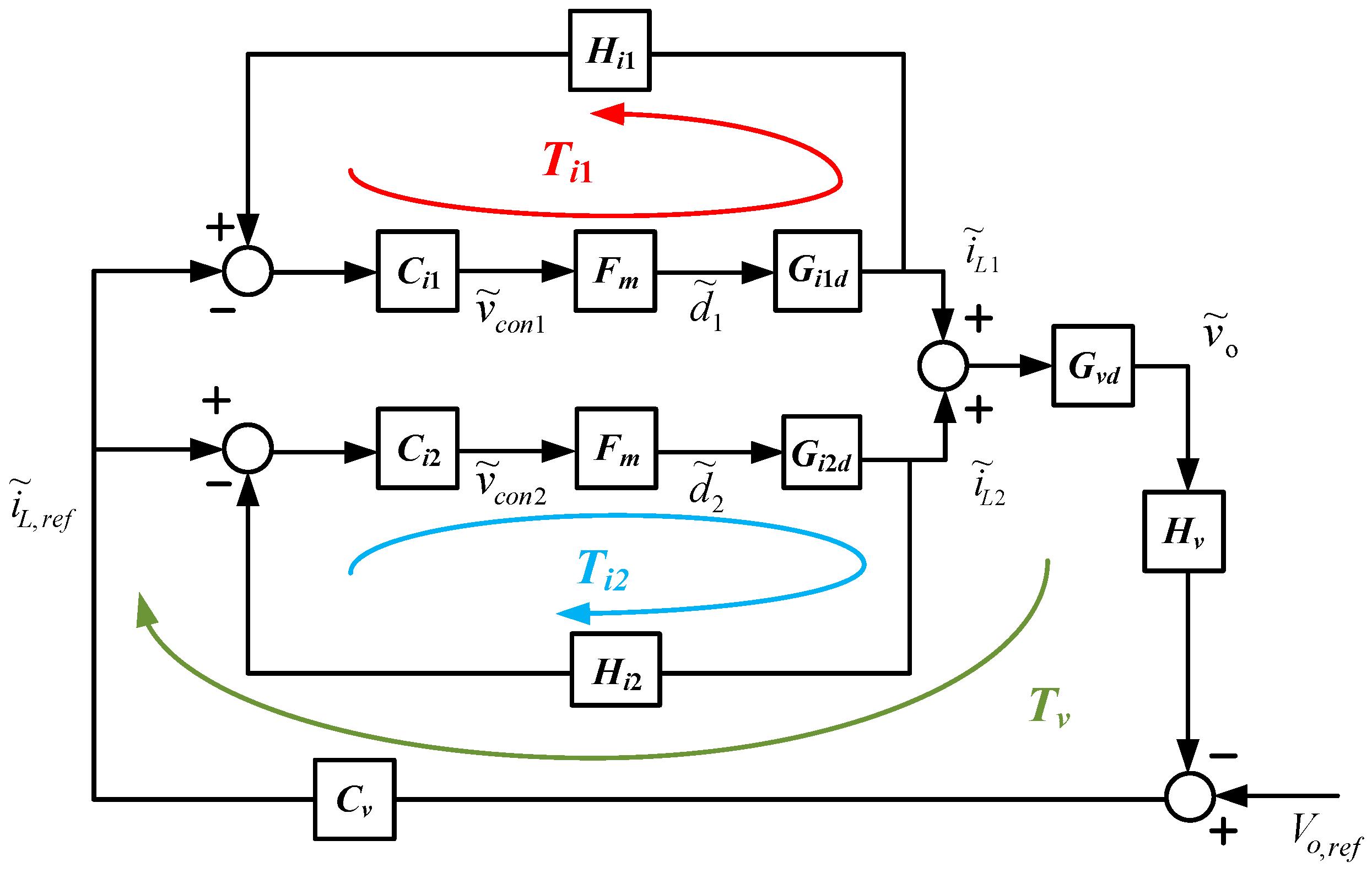 block diagram for closed loop control system