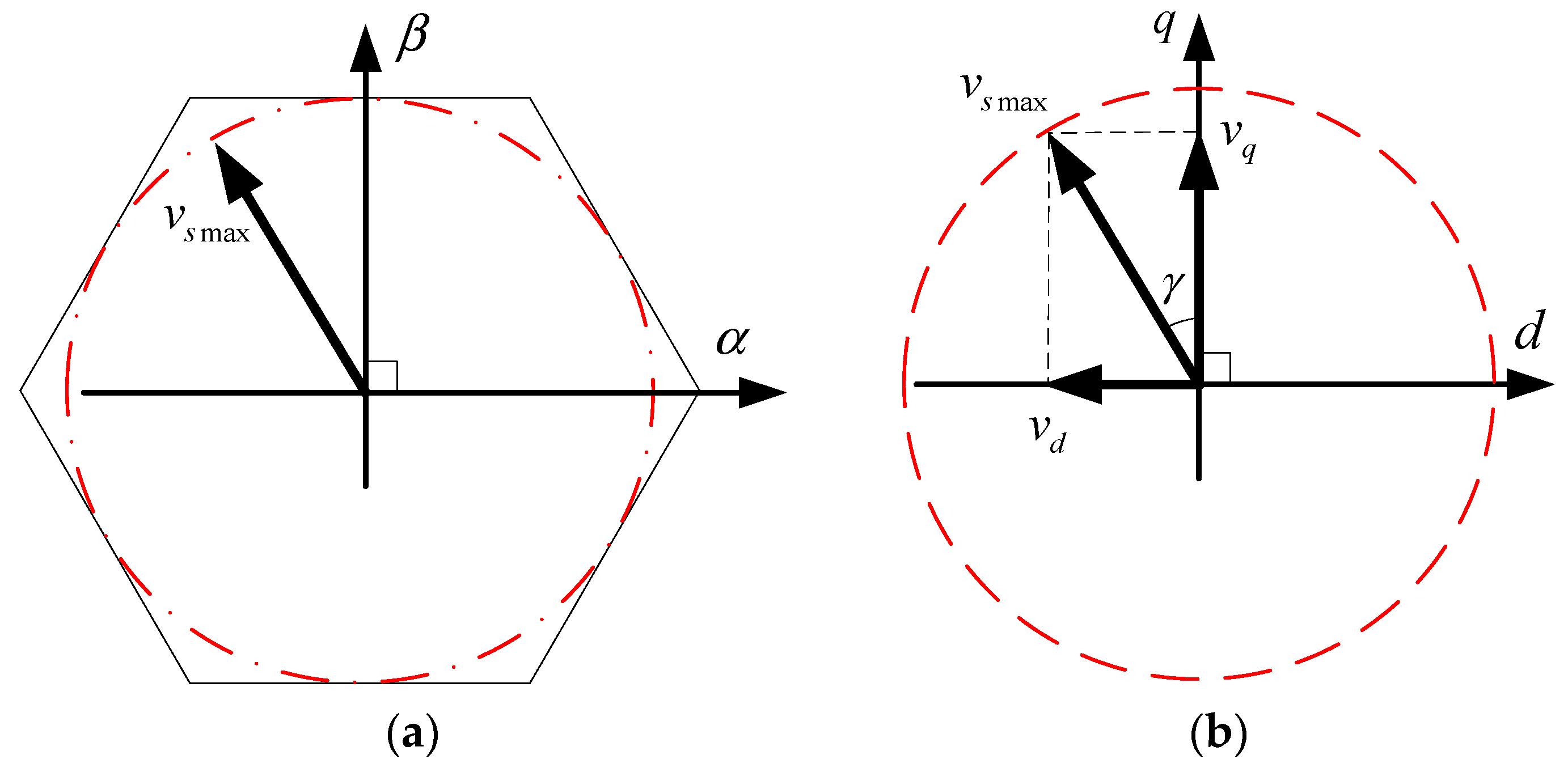 block diagram of model predictive control