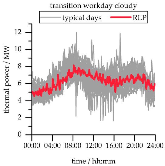 Energies Free Full-Text Transient Simulation of Geothermal