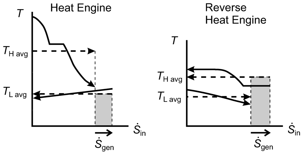 diagram of reverse heat engine