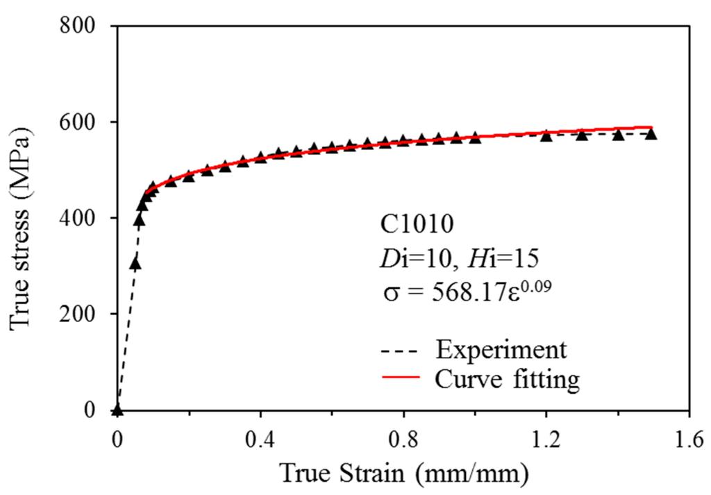 fig1 stress strain diagram