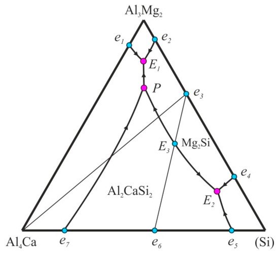 Metals Free Full-Text Phase Diagram of Al-Ca-Mg-Si System and