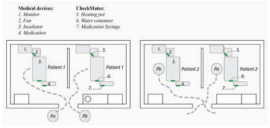 MTI Free Full-Text CheckMates, Helping Nurses Plan Ahead in the