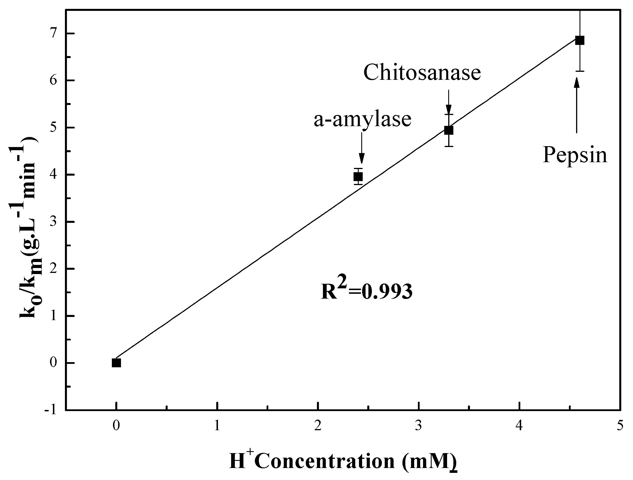 pepsin diagram
