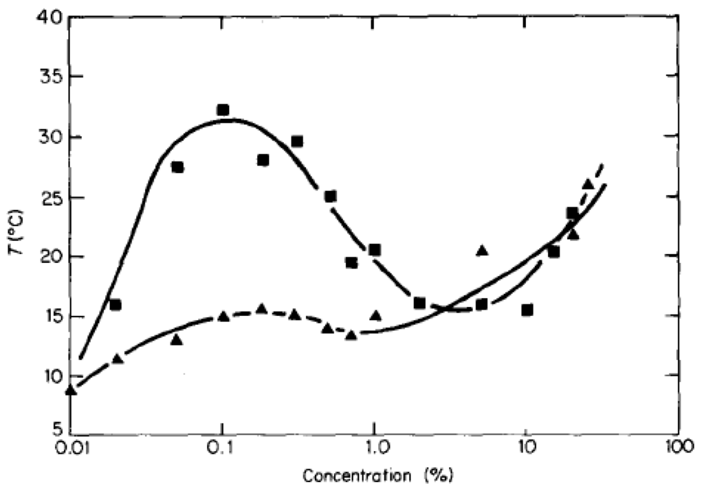 hcl water phase diagram