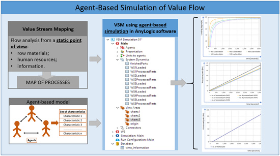 Processes Free Full-Text Agent-Based Simulation of Value Flow in