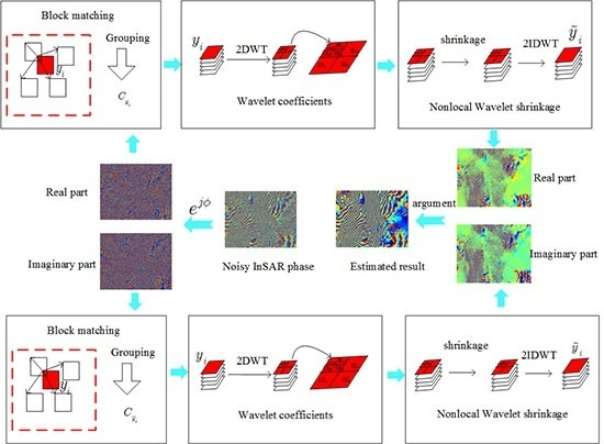 Remote Sensing October 2016 - Browse Articles