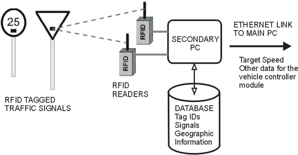 intelligent traffic controller with block diagram