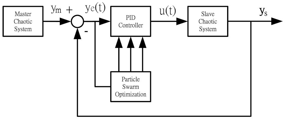 figure 1 bluetooth system block diagram