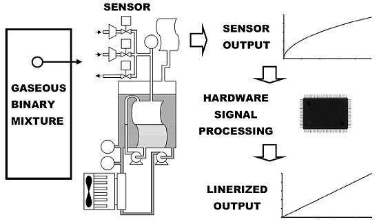 co2 sensor Schaltplang