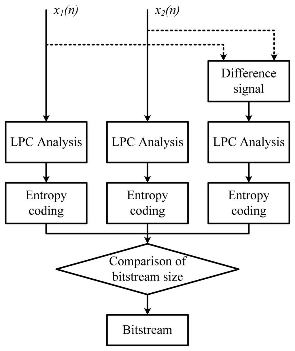mpeg 2 compression block diagram