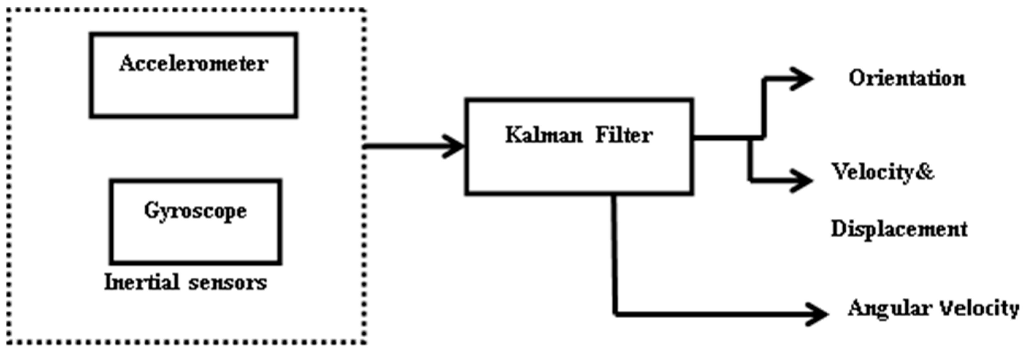 c code block diagram