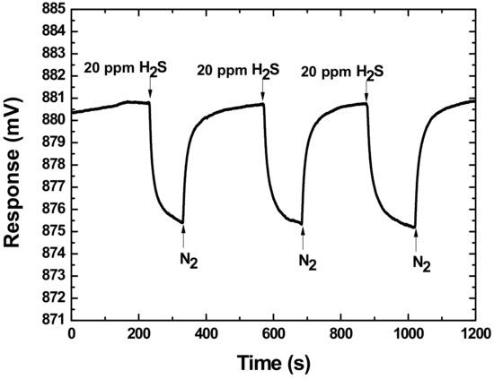 Sensors Free Full-Text Enhanced Sensitivity of a Hydrogen