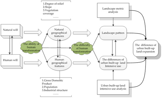 Sustainability Free Full-Text Differences in Urban Built-Up Land