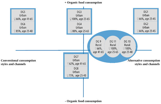Sustainability Free Full-Text Eating Well with Organic Food