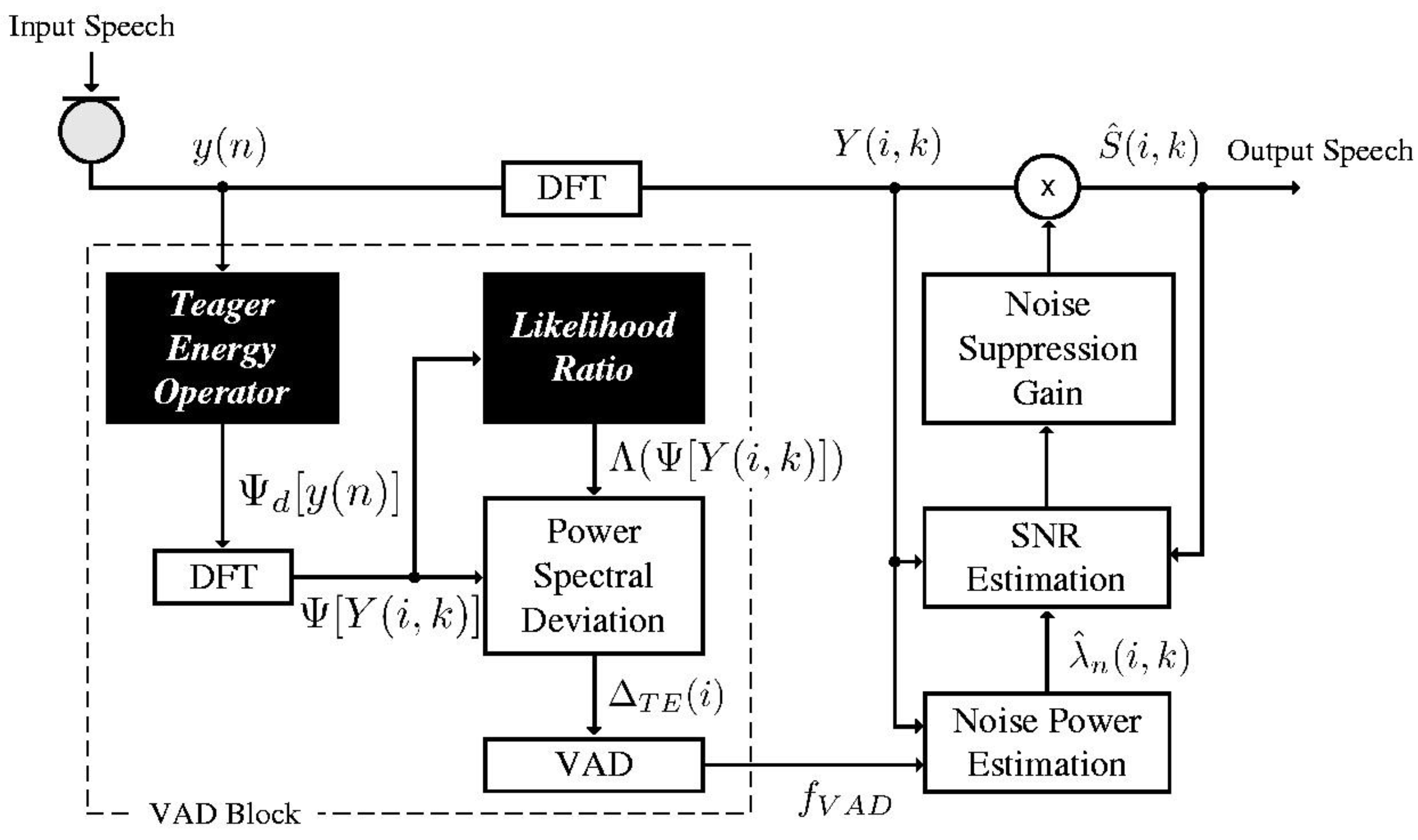 voice activity detection block diagram