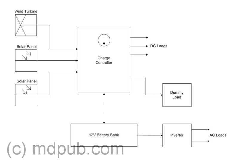Homemade Wind Generator Wiring Diagram Wiring Diagram