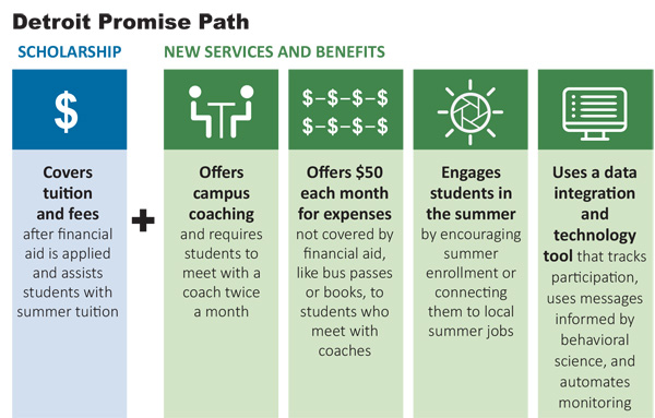 Enhancing Promise Programs to Improve College Access and Success MDRC