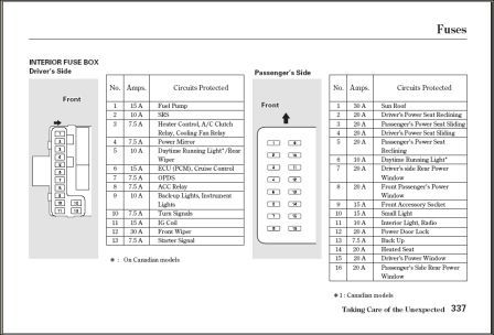 Acura Mdx 2004 Fuse Box Index listing of wiring diagrams