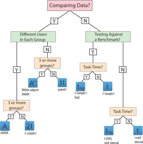 MeasuringU What Statistical Test do I Use?