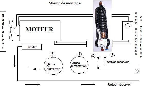 ethanol Schema moteur